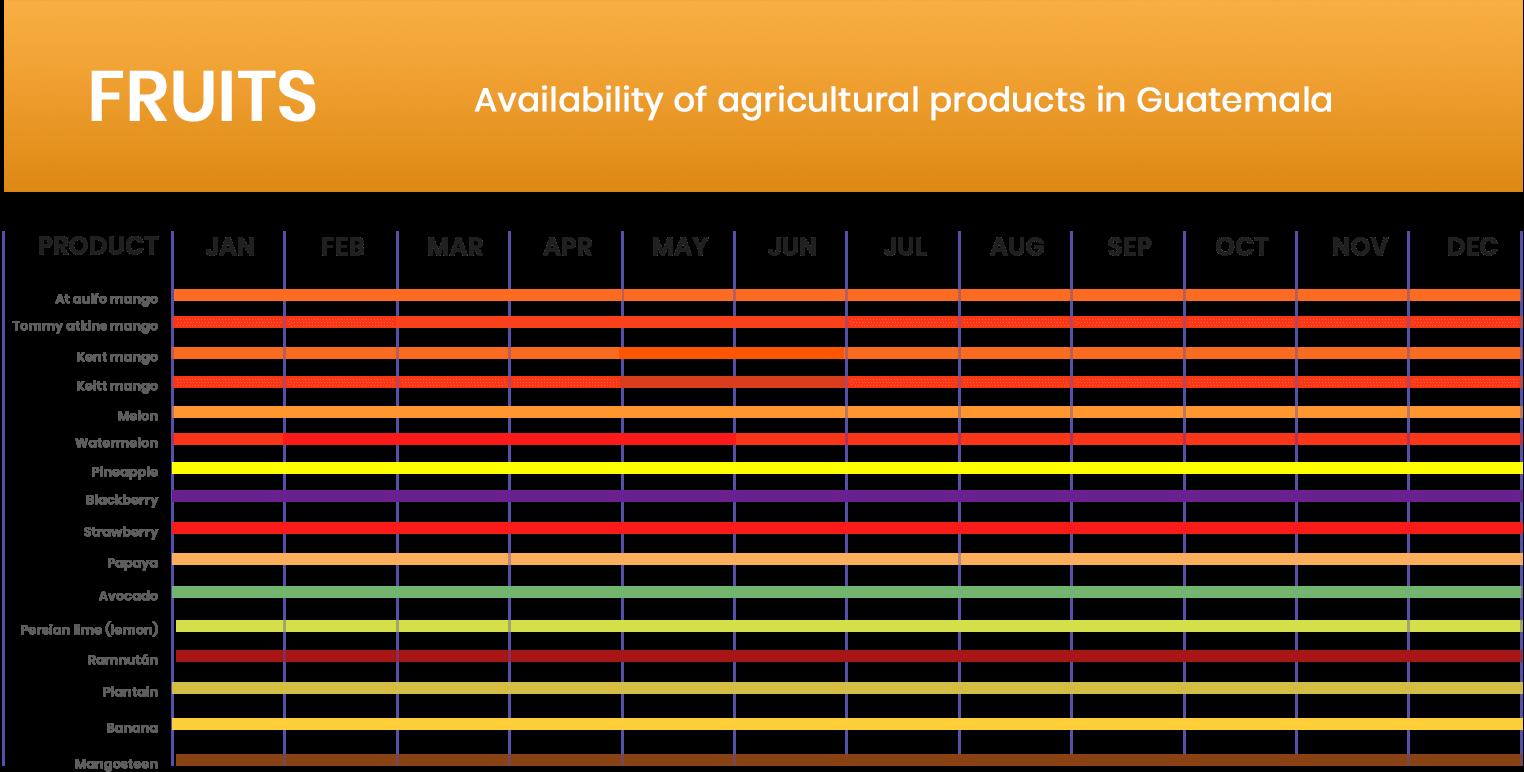Estacionalidad Frutas AGRITRADE
