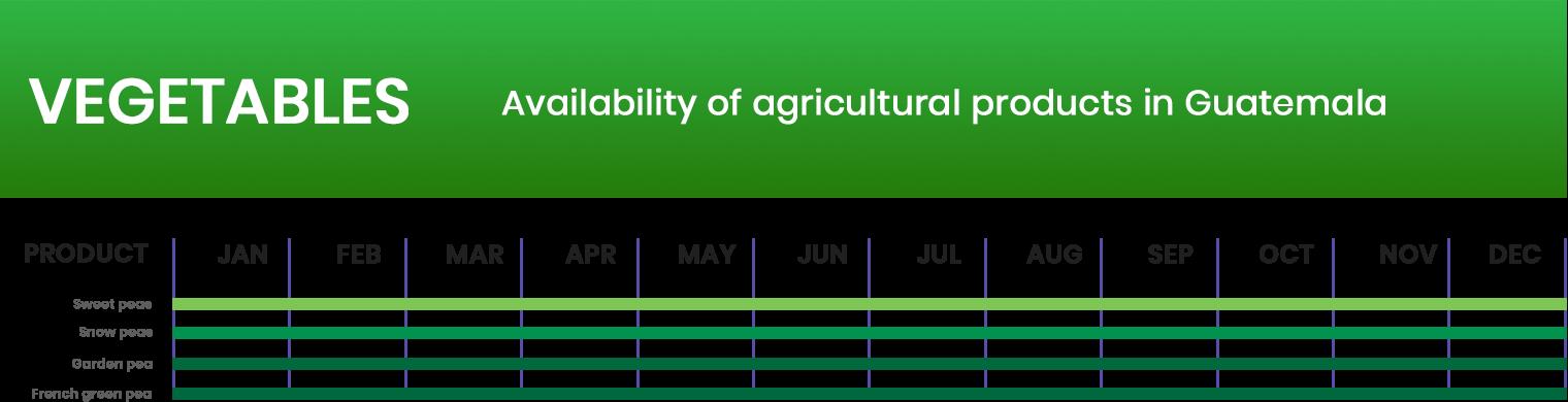 Estacionalidad vegetales AGRITRADE