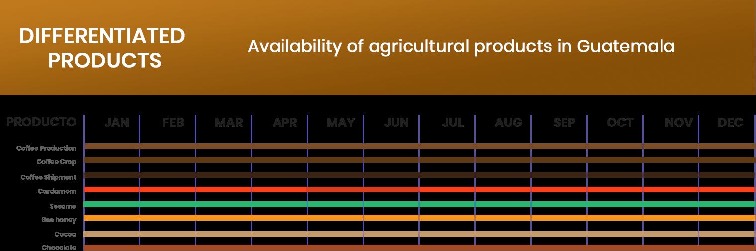 Estacionalidad Productos diferenciados AGRITRADE